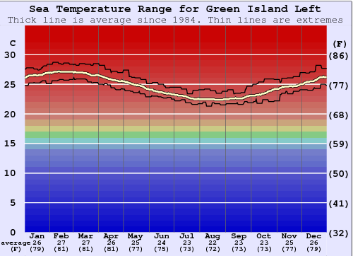 Green Island Left (Île Verte) Water Temperature Graph
