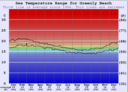 Greenly Beach (Coles Point) Water Temperature Graph