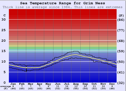 Grim Ness Water Temperature Graph
