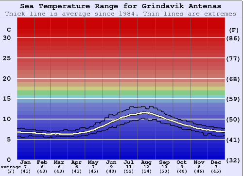 Grindavik Antenas Water Temperature Graph