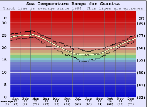 Guarita Water Temperature Graph