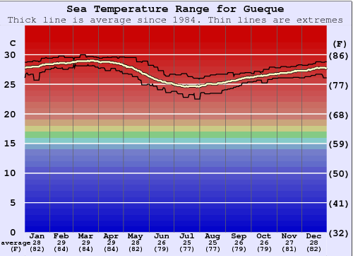 Gueque Water Temperature Graph