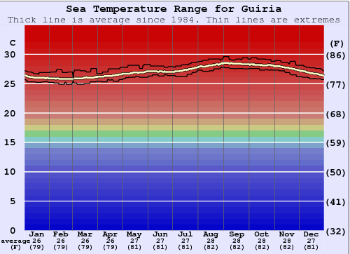Guiria Water Temperature Graph