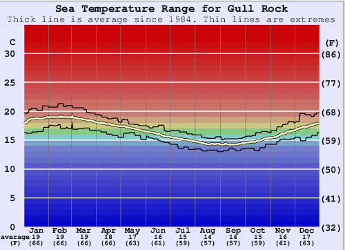 Gull Rock Water Temperature Graph