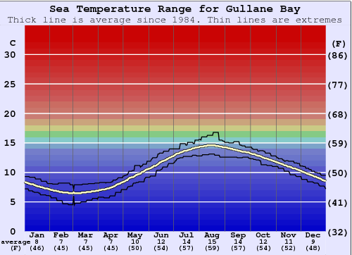 Gullane Bay Water Temperature Graph