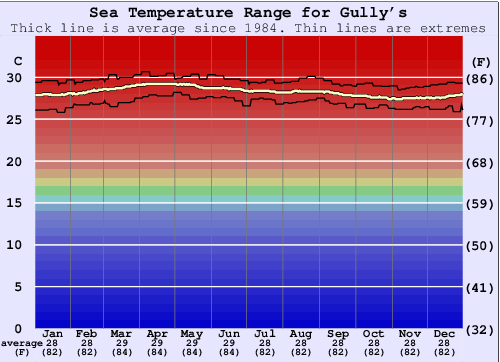 Gully's Water Temperature Graph