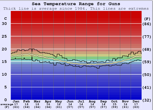 Guns Water Temperature Graph