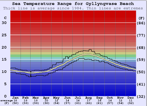 Gyllyngvase Beach Water Temperature Graph