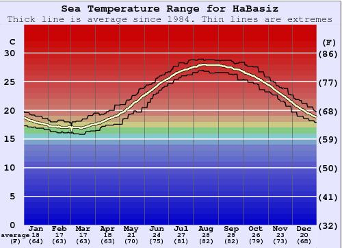 Ha`Radar or Ha`Basiz Water Temperature Graph