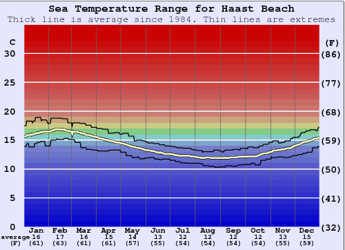 Haast Beach Water Temperature Graph