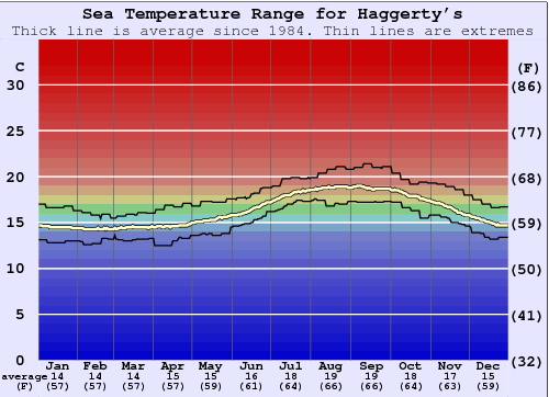 Haggerty's Water Temperature Graph