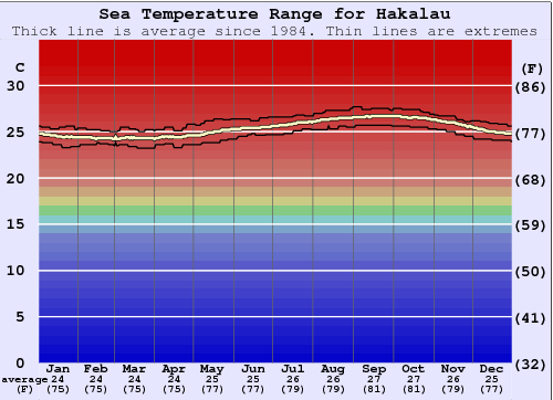 Hakalau Water Temperature Graph