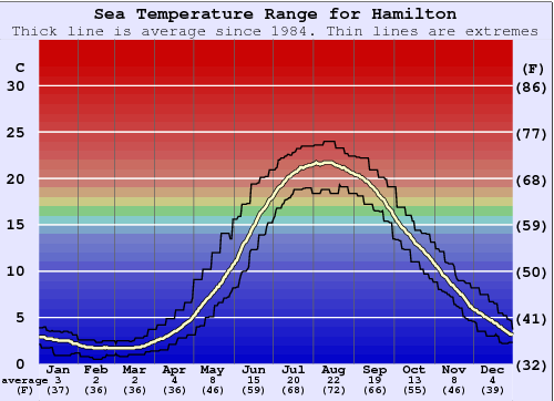 Hamilton Water Temperature Graph
