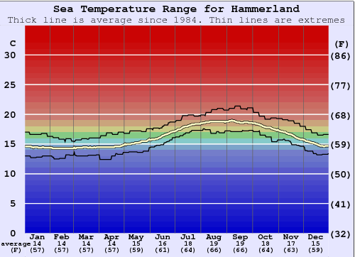 Hammerland Water Temperature Graph