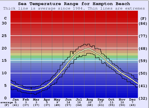 Hampton Beach Water Temperature Graph