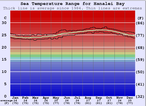Hanalei Bay Water Temperature Graph