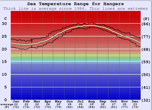 Hangers Water Temperature Graph