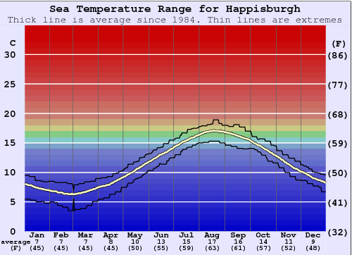 Happisburgh Water Temperature Graph