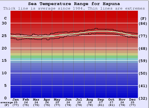 Hapuna Water Temperature Graph