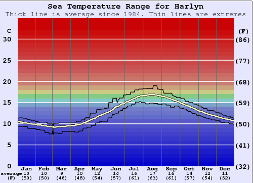 Harlyn Water Temperature Graph