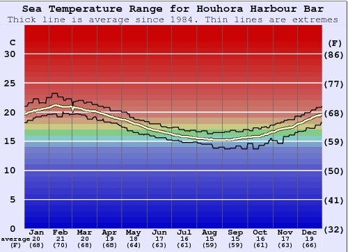 Houhora Harbour Bar Water Temperature Graph