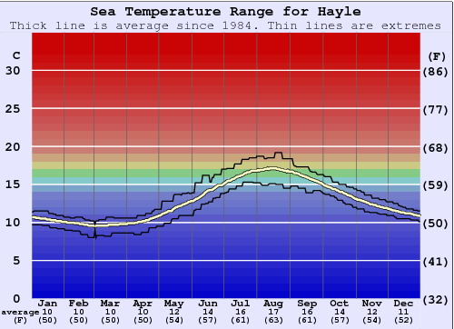 Hayle Water Temperature Graph