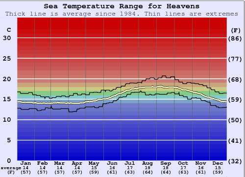 Heavens Water Temperature Graph