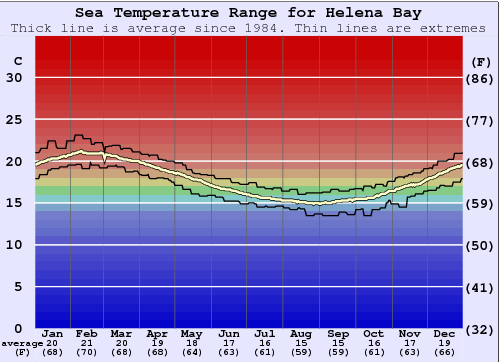 Helena Bay Water Temperature Graph