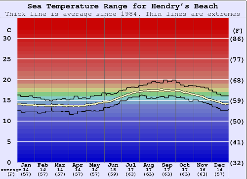 Hendry's Beach Water Temperature Graph