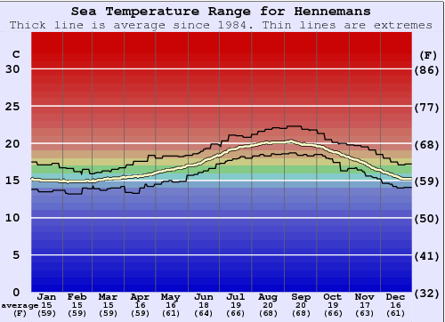 Hennemans Water Temperature Graph