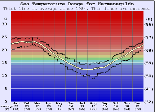 Hermenegildo Water Temperature Graph