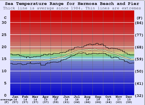 Hermosa Beach and Pier Water Temperature Graph