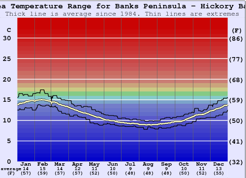Banks Peninsula - Hickory Bay Water Temperature Graph