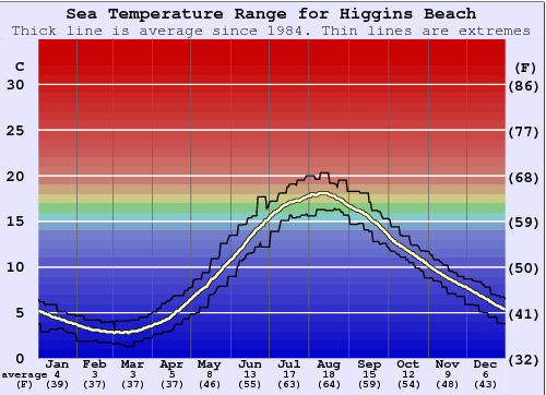 Higgins Beach Water Temperature Graph