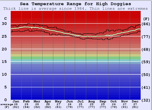High Doggies Water Temperature Graph