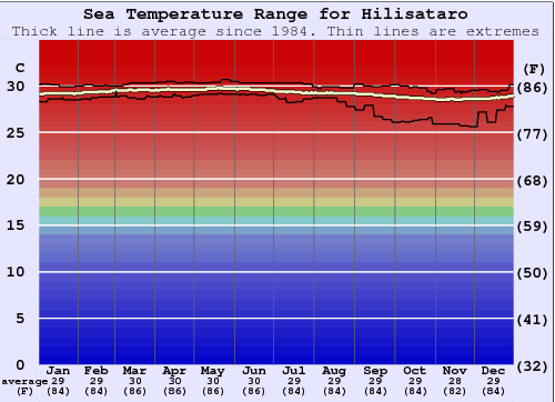 Hilisataro Water Temperature Graph