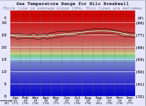 Hilo Breakwall Water Temperature Graph