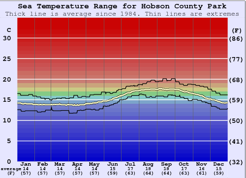 Hobson County Park Water Temperature Graph