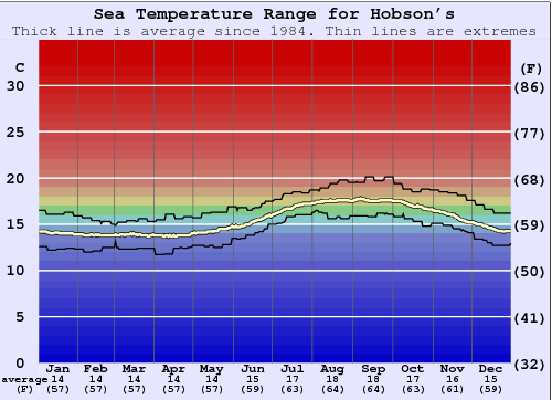 Hobson's Water Temperature Graph
