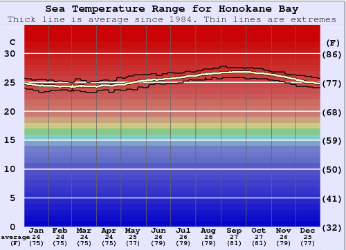 Honokane Bay Water Temperature Graph