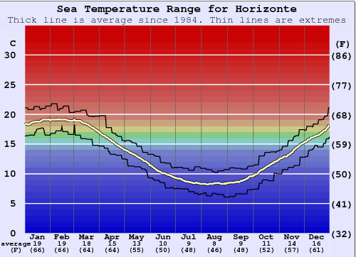 Horizonte (Mar del Plata) Water Temperature Graph