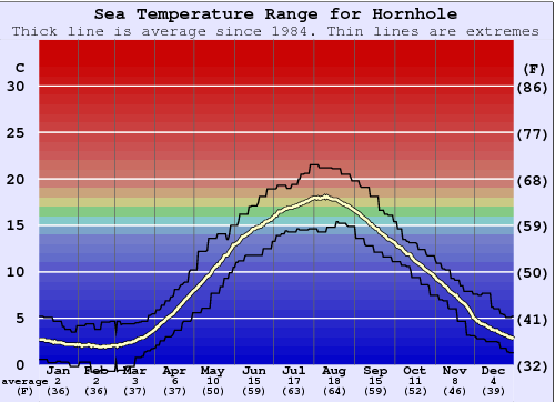 Hornhole Water Temperature Graph