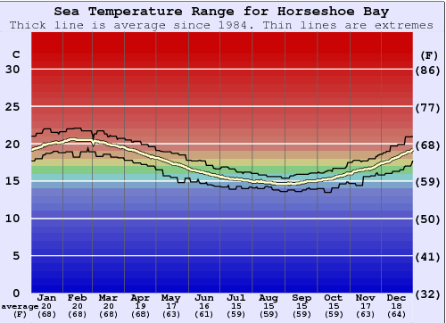 Horseshoe Bay Water Temperature Graph