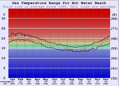 Hot Water Beach Water Temperature Graph