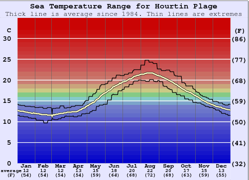 Hourtin Plage Water Temperature Graph