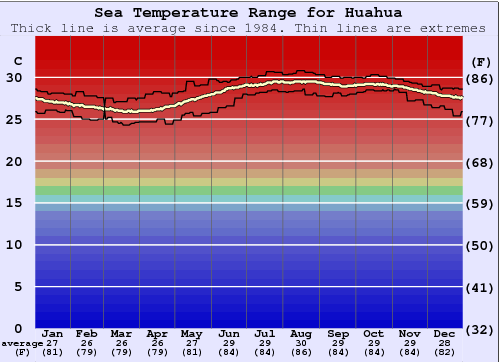 Huahua Water Temperature Graph