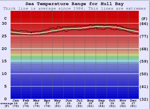 Hull Bay Water Temperature Graph