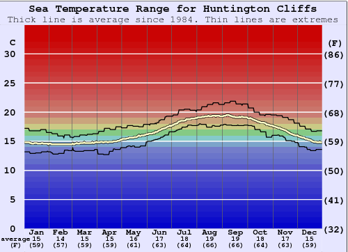Huntington Cliffs Water Temperature Graph