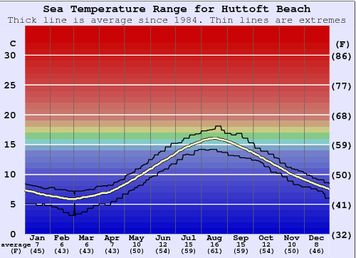 Huttoft Beach Water Temperature Graph