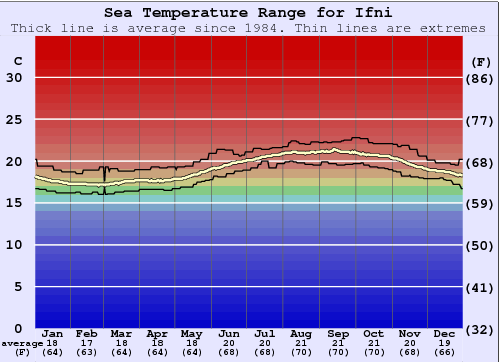 Ifni Water Temperature Graph